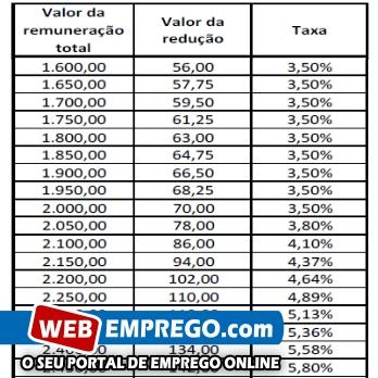 Tabela Redução Salarial