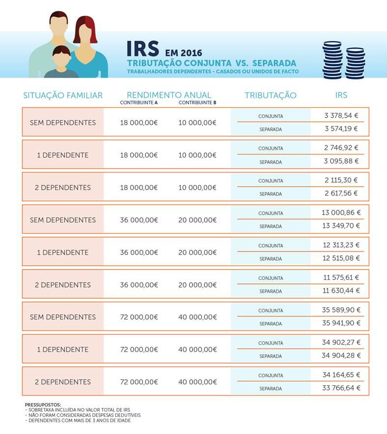 IRS 2016 Tributação conjunta ou separada