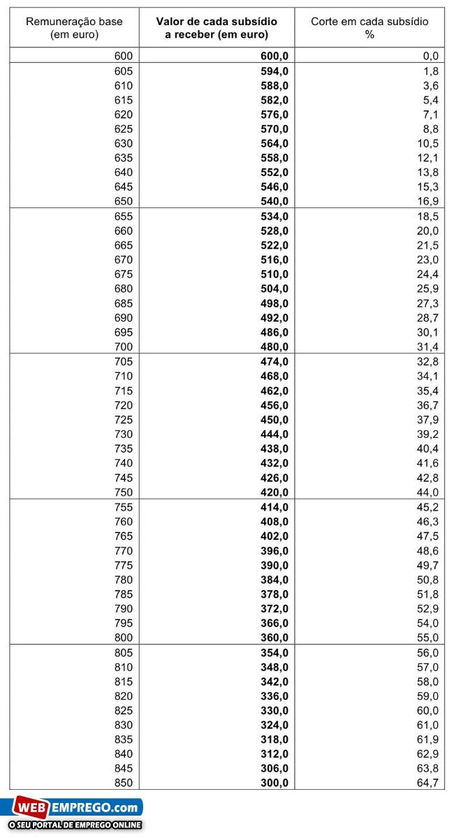 tabela-corte-subsidio-ferias-natal-2012