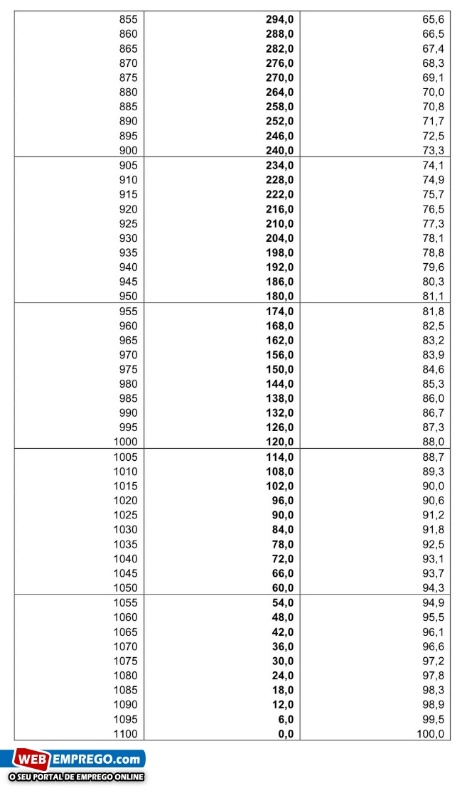 tabela-corte-subsidio-ferias-natal-2012-2013